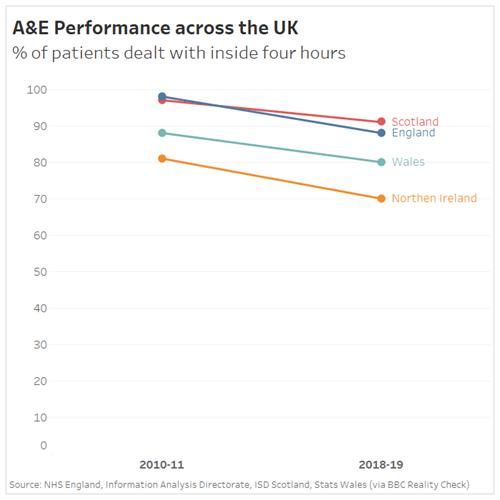 Chart 2 comparing A&E performance