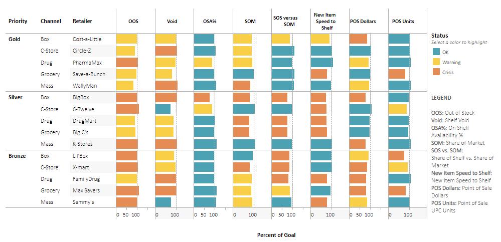 KPI 항목별 목표치 도달 및 한계점 통과 여부를 보여주는 그래프