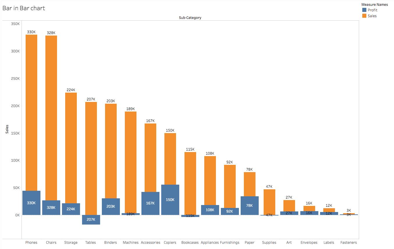 棒グラフの複数の軸を合わせない、正しい数値を入れない - Tableau Public
