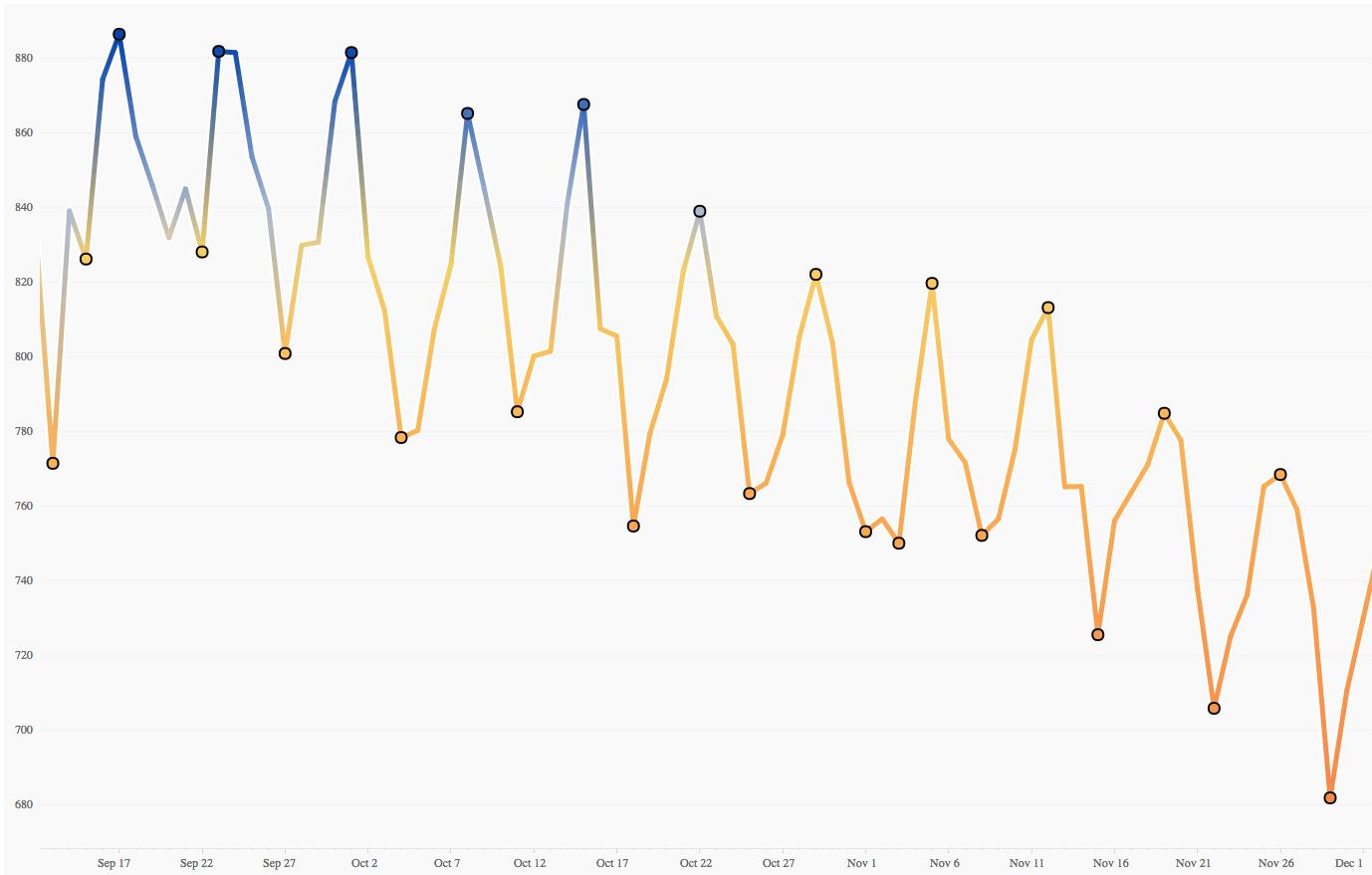 グラフに目盛りや単位、凡例を付けない - Tableau Public