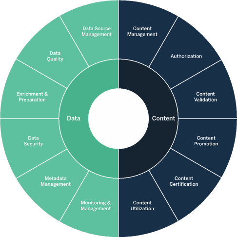 The areas of data and content governance