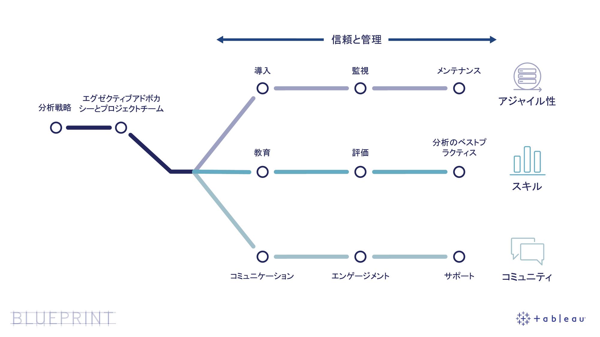 Tableau Blueprint の図