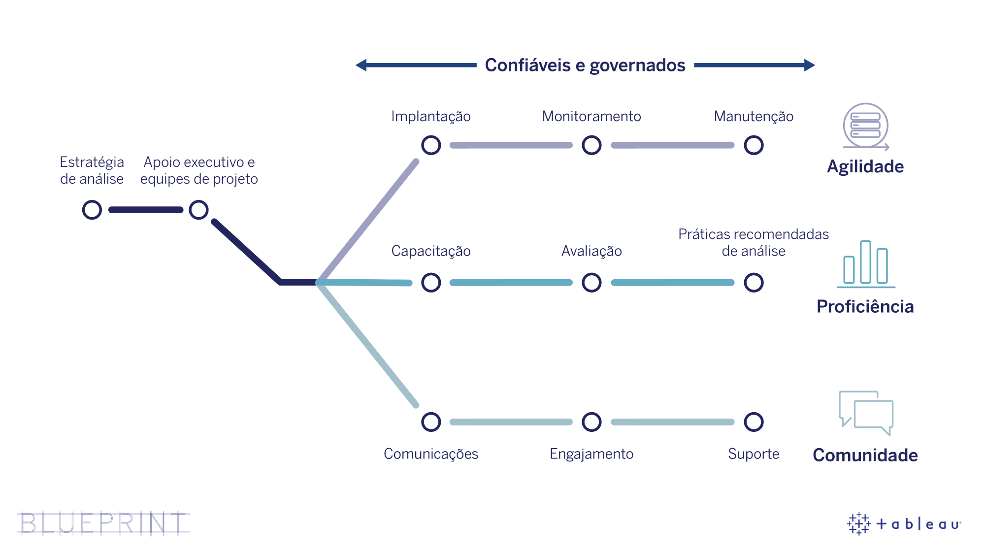 Diagrama do Tableau Blueprint