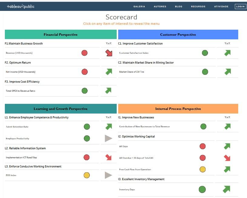 Exemplo de painel para gerenciamento estratégico segundo o Balanced Scorecard