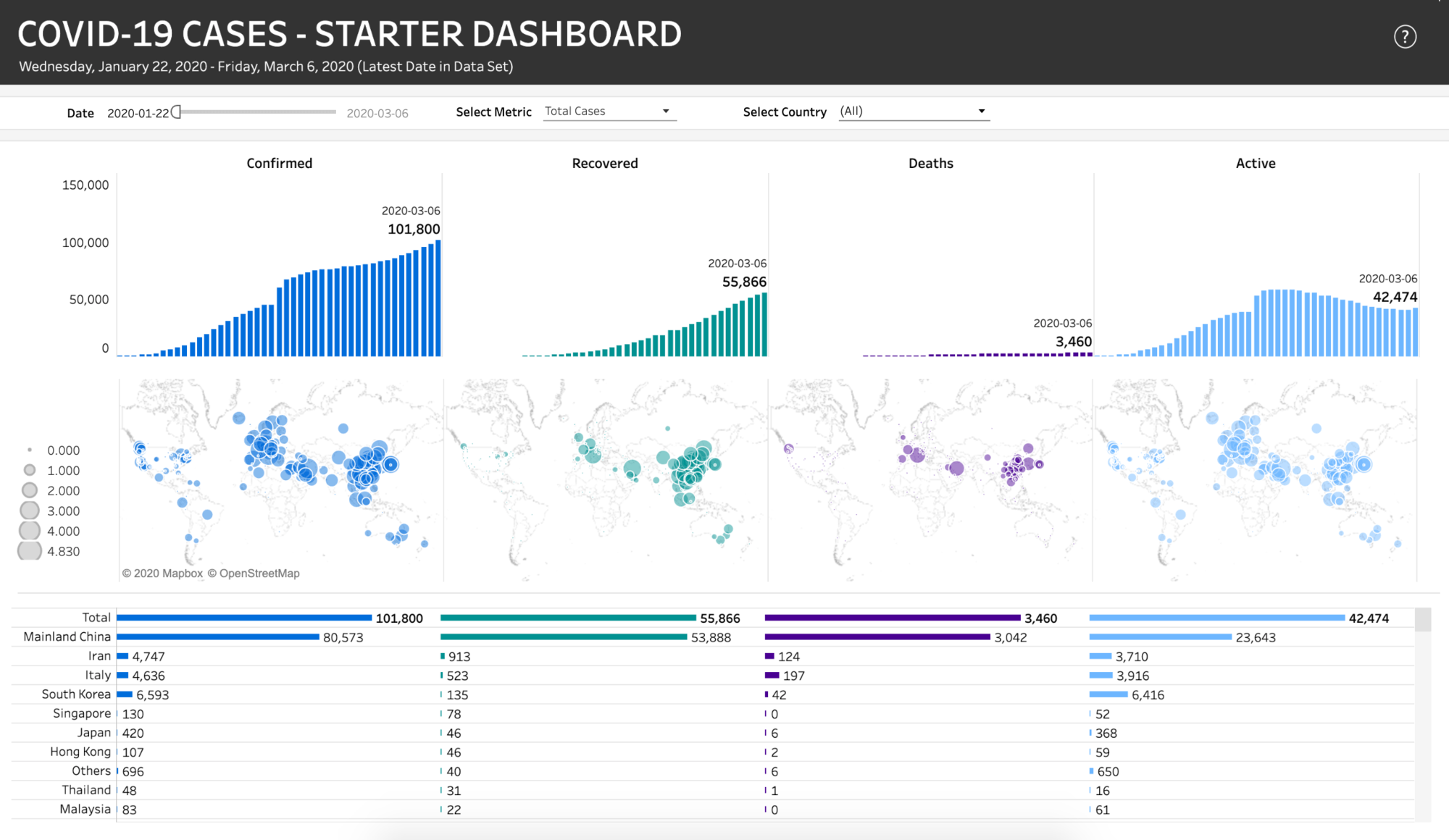 Coronavirus Covid 19 Data Hub Case Tracker Starter Dashboard Visualizations Tableau