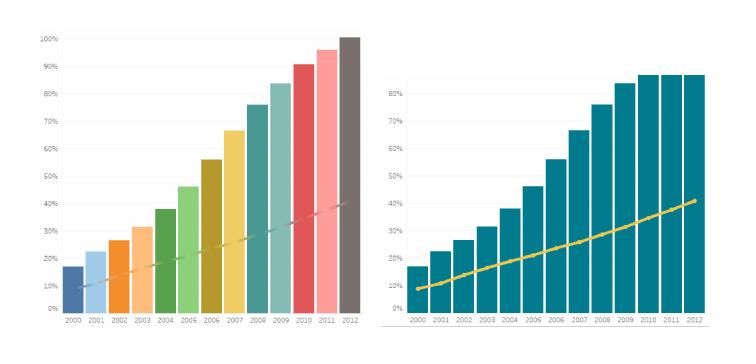 Abb. 2: Die Trendlinie geht völlig unter im bunten Farbmix der linken Grafik auf dem KPI-Dashboard. Sie ist eindeutig erkennbar in der rechten Grafik, bei der nur eine Farbe für die Säulen verwendet wurde.