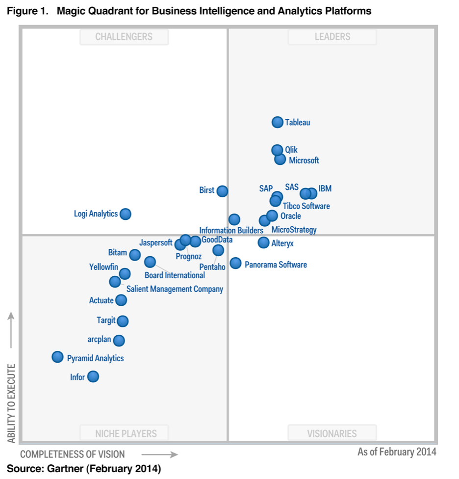 Gartner s 2014 magic quadrant for business intelligence for Definition architecture reseau