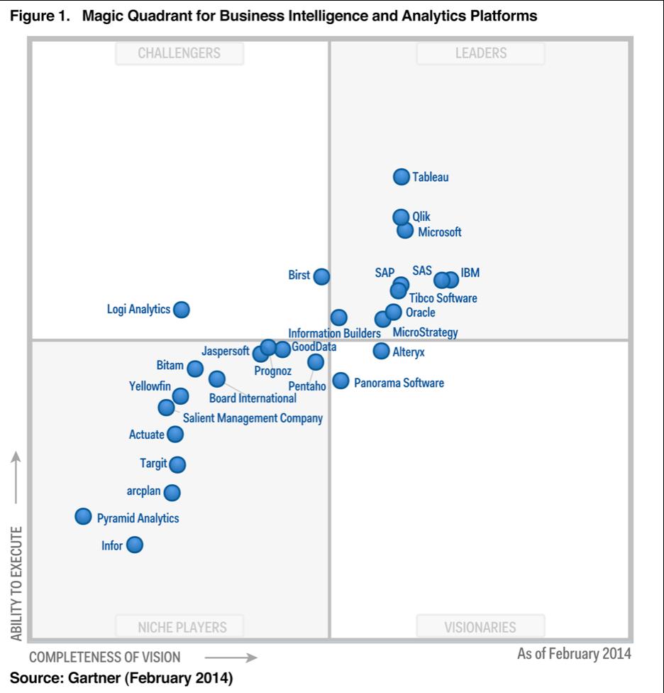 2014 Gartner Magic Quadrant for Business Intelligence and Analytics