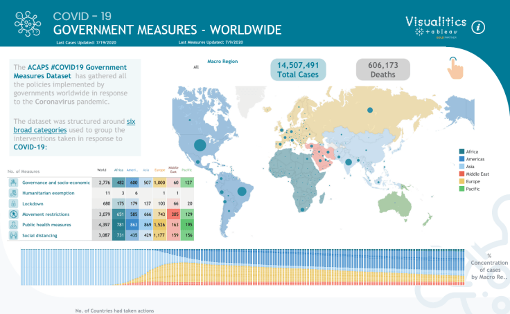 Covid-19 Government Worldwide Measures Dashboard