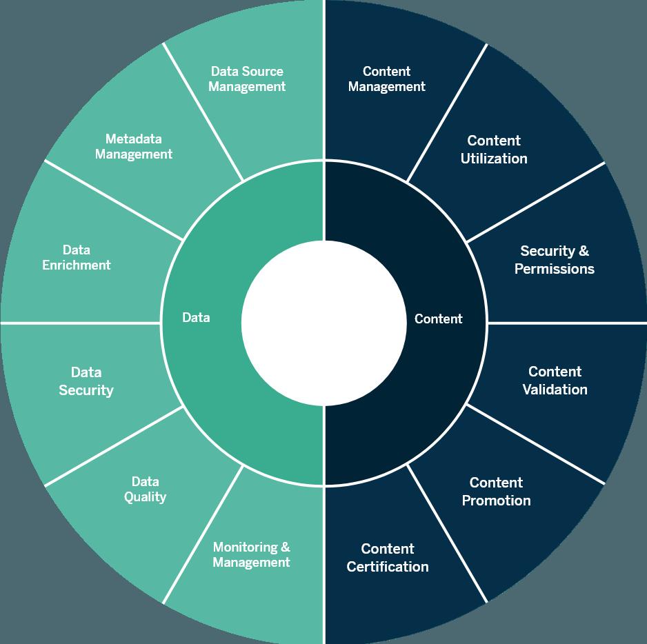 Governance framework diagram