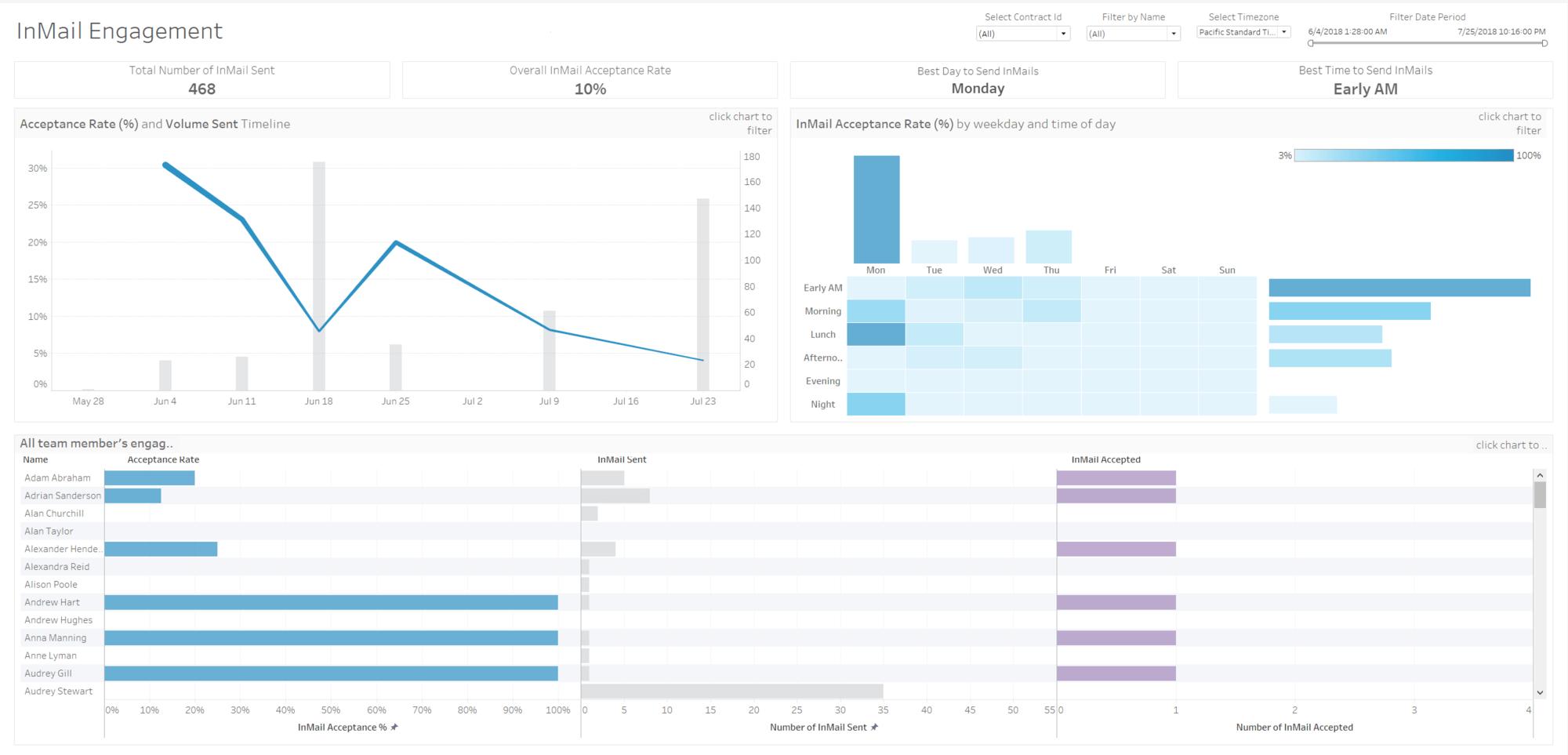 LinkedIn Sales Navigator Dashboard Starters