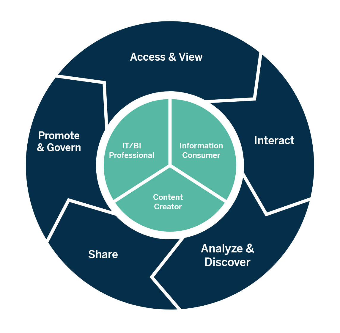 Modern Analytics Workflow cycle