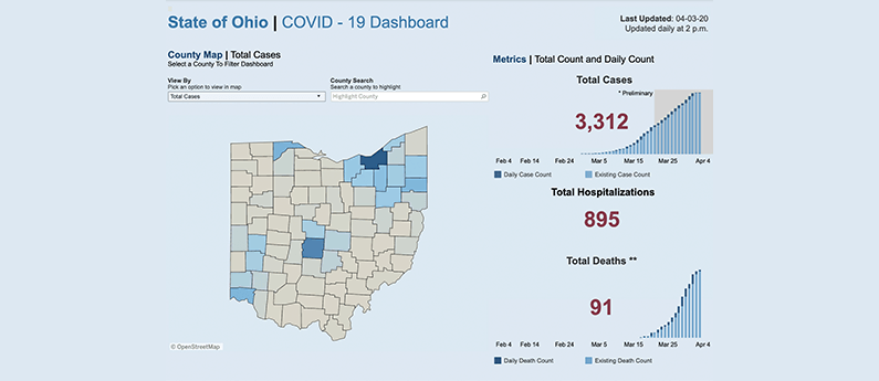 visualization of Ohio's COVID-19 stats