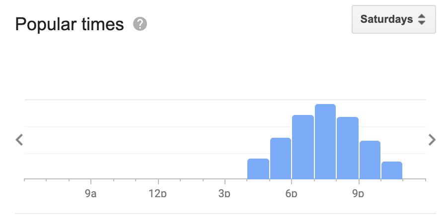 Google Popular Times Histogram