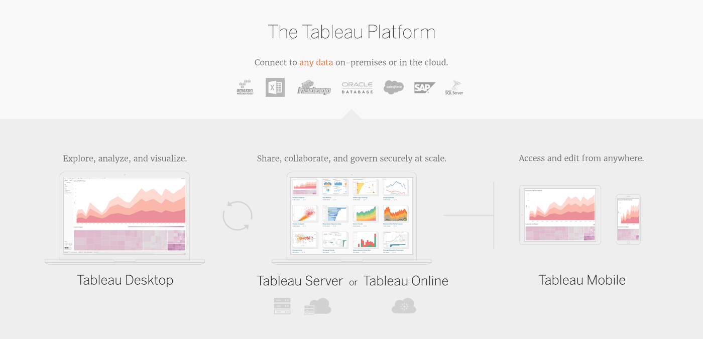 Tableau products portfolio