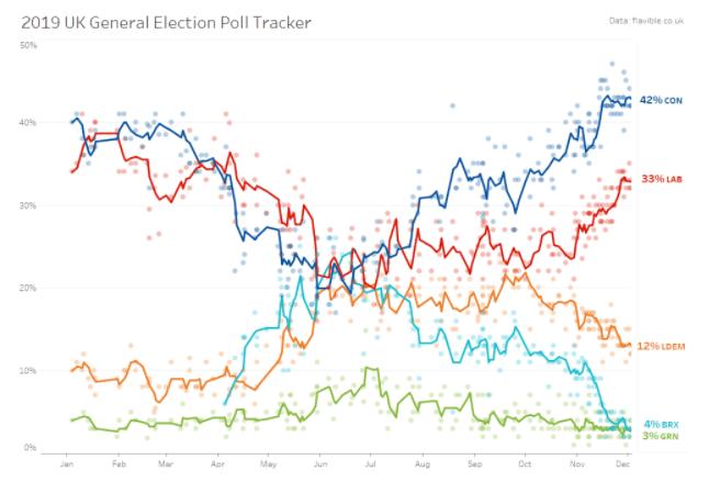 rebuilt election poll tracker