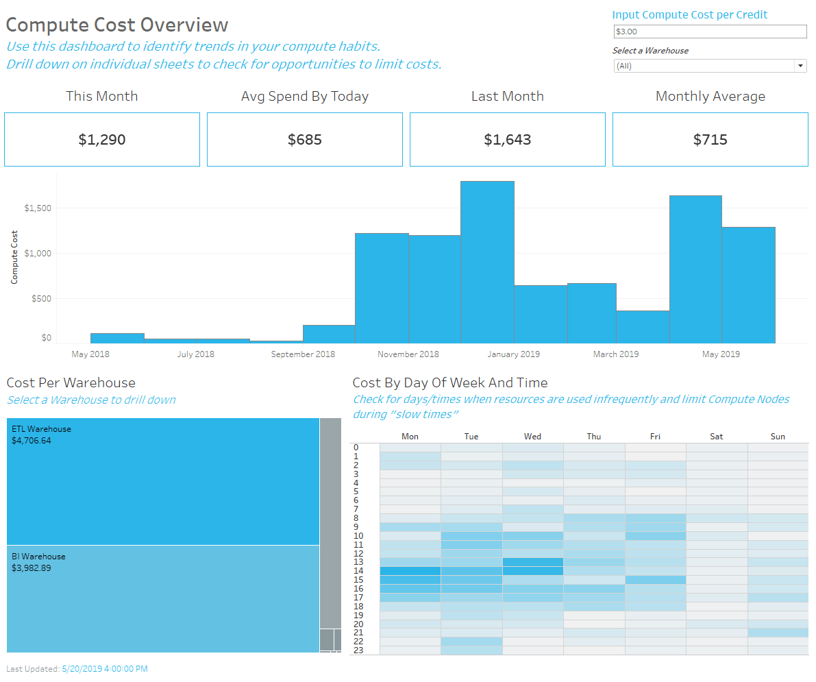 Tableau dashboard that monitors compute costs of your Snowflake account