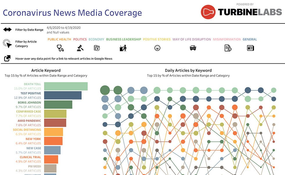 COVID-19 Global News Media Coverage viz
