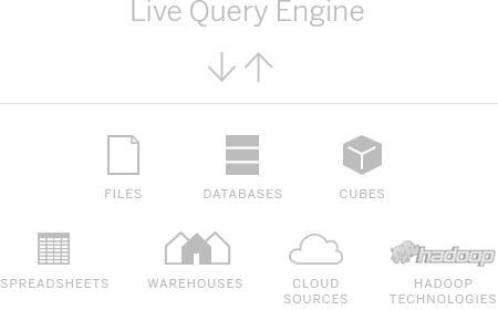 Live Query Engine