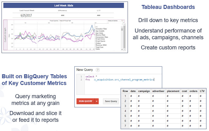 Summary of marketing analytics dashboards built by zulily showing performance of ad campaigns, customer metrics, etc.
